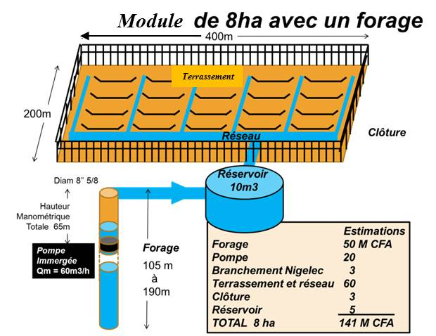 Module d'irrigation 8ha par forage